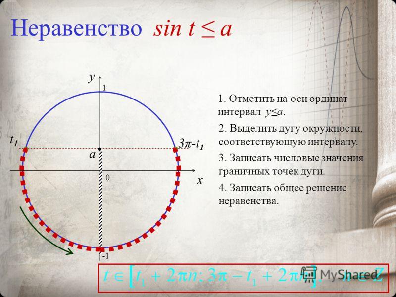 Неравенство sin t a 0 x y 1. Отметить на оси ординат интервал ya. 2. Выделить дугу окружности, соответствующую интервалу. 3. Записать числовые значения граничных точек дуги. 4. Записать общее решение неравенства. a 3π-t13π-t1 t1t1 1