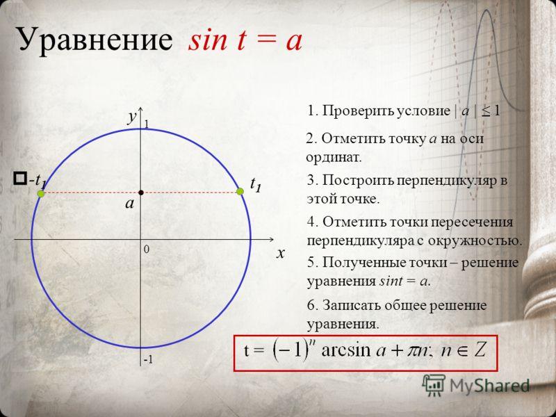 Уравнение sin t = a 0 x y 2. Отметить точку а на оси ординат. 3. Построить перпендикуляр в этой точке. 4. Отметить точки пересечения перпендикуляра с окружностью. 5. Полученные точки – решение уравнения sint = a. 6. Записать общее решение уравнения.