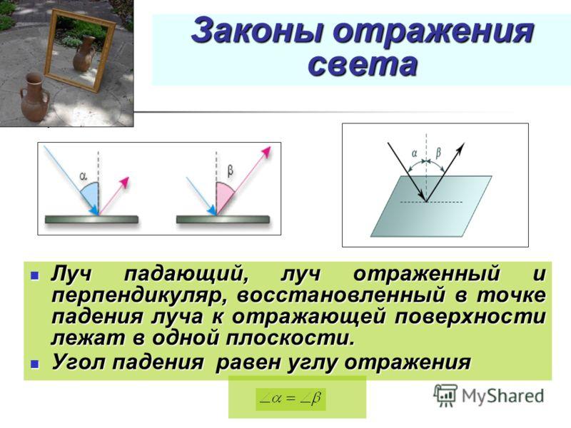 Законы отражения света Луч падающий, луч отраженный и перпендикуляр, восстановленный в точке падения луча к отражающей поверхности лежат в одной плоскости. Луч падающий, луч отраженный и перпендикуляр, восстановленный в точке падения луча к отражающе