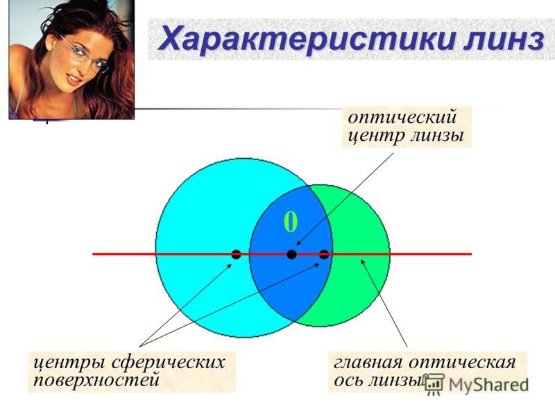 Характеристики линз 0 оптический центр линзы главная оптическая ось линзы центры сферических поверхностей