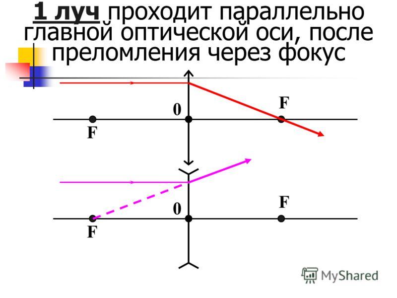 F F 0 F F 0 1 луч проходит параллельно главной оптической оси, после преломления через фокус