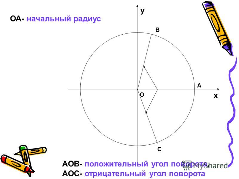 O х у А В С ОА- начальный радиус АОВ- положительный угол поворота, АОС- отрицательный угол поворота