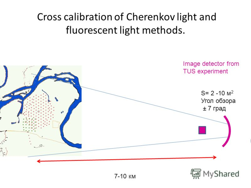 Cross calibration of Cherenkov light and fluorescent light methods. Image detector from TUS experiment 7-10 км S= 2 -10 м 2 Угол обзора ± 7 град