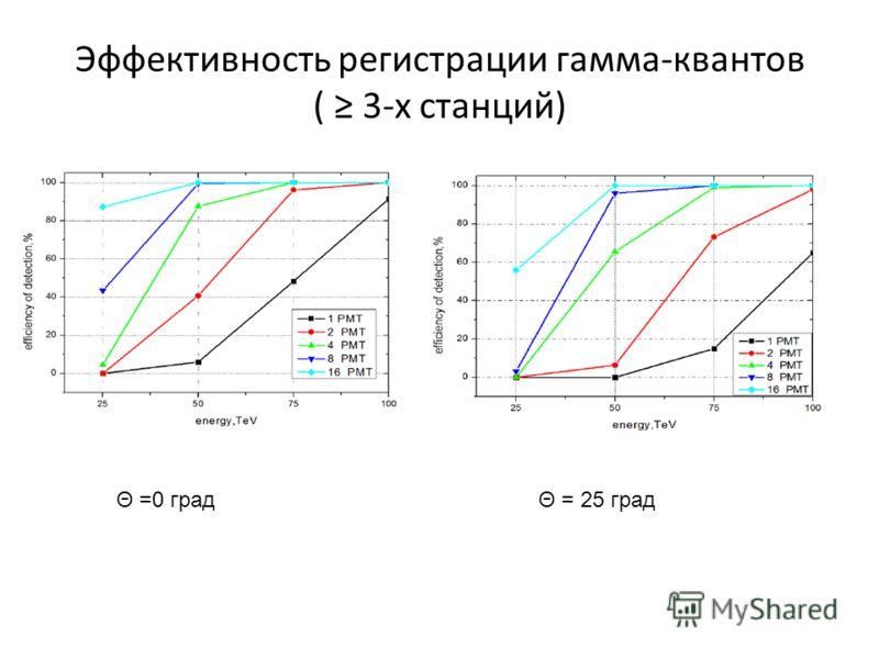 Эффективность регистрации гамма-квантов ( 3-х станций) Θ =0 градΘ = 25 град