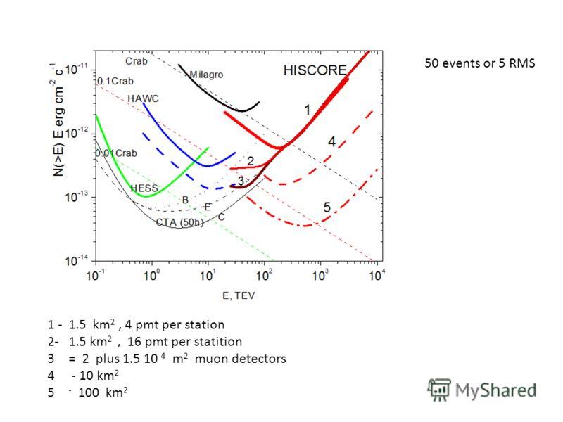 50 events or 5 RMS 1 - 1.5 km 2, 4 pmt per station 2- 1.5 km 2, 16 pmt per statition 3= 2 plus 1.5 10 4 m 2 muon detectors 4 - 10 km 2 5 - 100 km 2