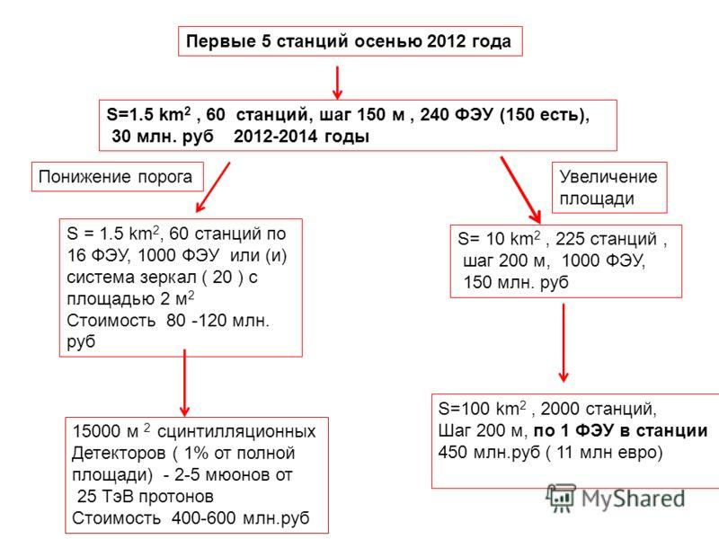 S=1.5 km 2, 60 станций, шаг 150 м, 240 ФЭУ (150 есть), 30 млн. руб 2012-2014 годы S= 10 km 2, 225 станций, шаг 200 м, 1000 ФЭУ, 150 млн. руб S=100 km 2, 2000 станций, Шаг 200 м, по 1 ФЭУ в станции 450 млн.руб ( 11 млн евро) S = 1.5 km 2, 60 станций п