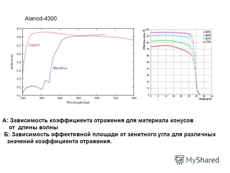 А: Зависимость коэффициента отражения для материала конусов от длины волны Б: Зависимость эффективной площади от зенитного угла для различных значений коэффициента отражения. Alanod-4300