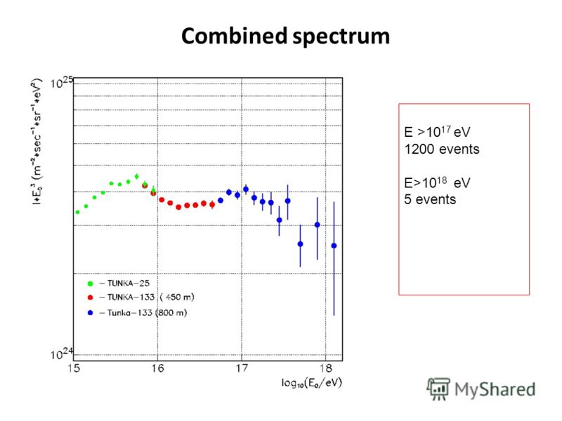 Combined spectrum E >10 17 eV 1200 events E>10 18 eV 5 events