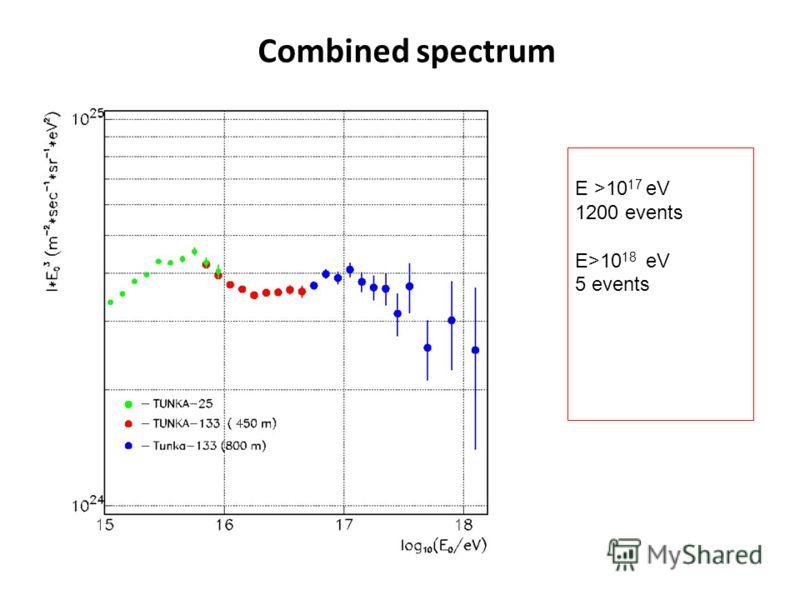 Combined spectrum E >10 17 eV 1200 events E>10 18 eV 5 events