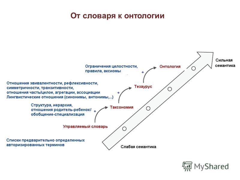 От словаря к онтологии