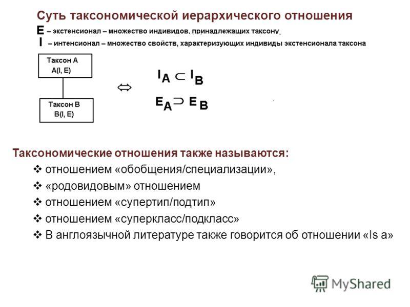 Суть таксономической иерархического отношения Таксономические отношения также называются: отношением «обобщения/специализации», «родовидовым» отношением отношением «супертип/подтип» отношением «суперкласс/подкласс» В англоязычной литературе также гов
