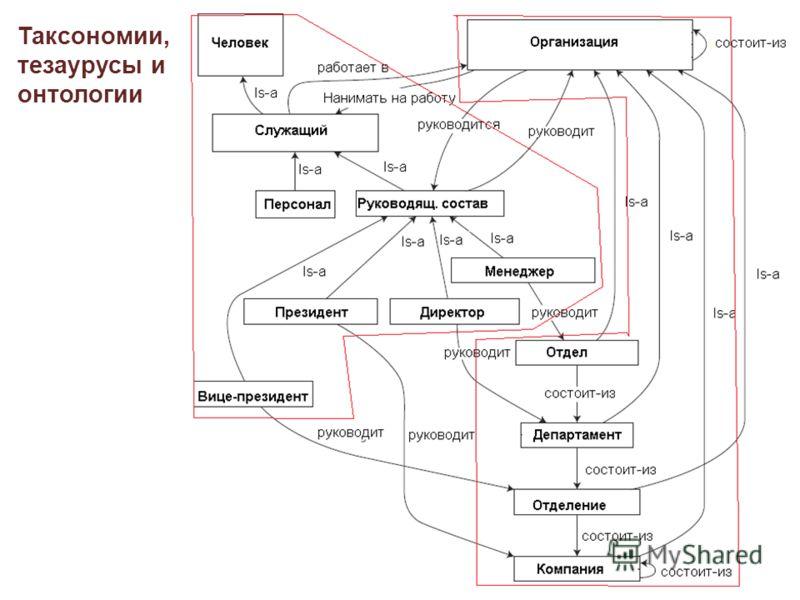 Таксономии, тезаурусы и онтологии