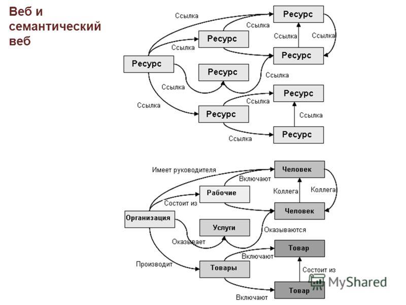 Веб и семантический веб