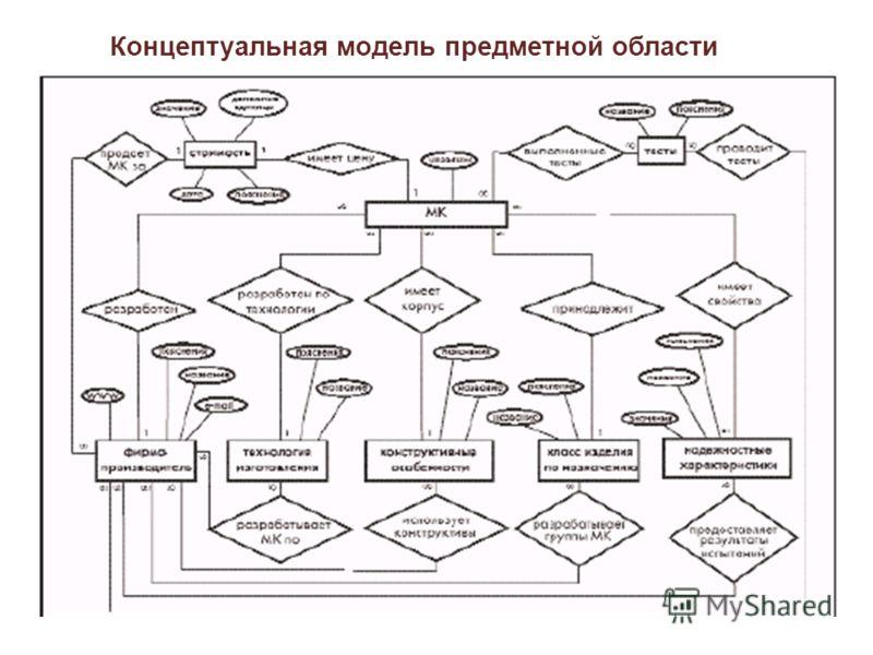 Концептуальная модель предметной области
