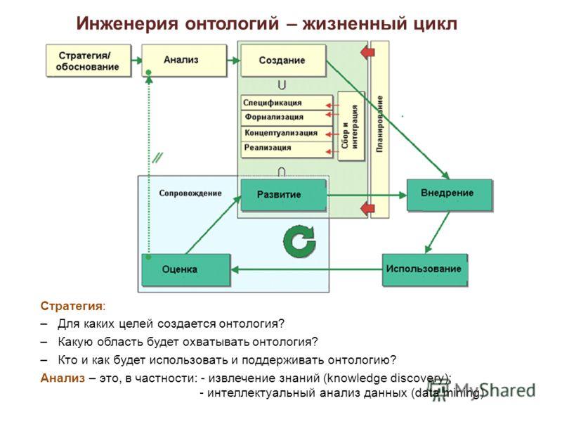 Инженерия онтологий – жизненный цикл Стратегия: –Для каких целей создается онтология? –Какую область будет охватывать онтология? –Кто и как будет использовать и поддерживать онтологию? Анализ – это, в частности: - извлечение знаний (knowledge discove