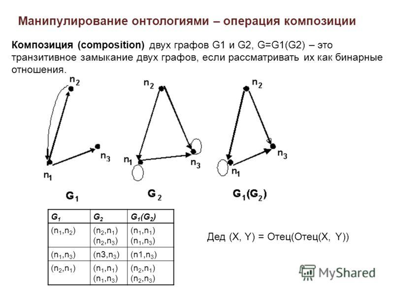 Манипулирование онтологиями – операция композиции G1G1 G2G2 G 1 (G 2 ) (n 1,n 2 )(n 2,n 1 ) (n 2,n 3 ) (n 1,n 1 ) (n 1,n 3 ) (n3,n 3 )(n1,n 3 ) (n 2,n 1 )(n 1,n 1 ) (n 1,n 3 ) (n 2,n 1 ) (n 2,n 3 ) Композиция (composition) двух графов G1 и G2, G=G1(G