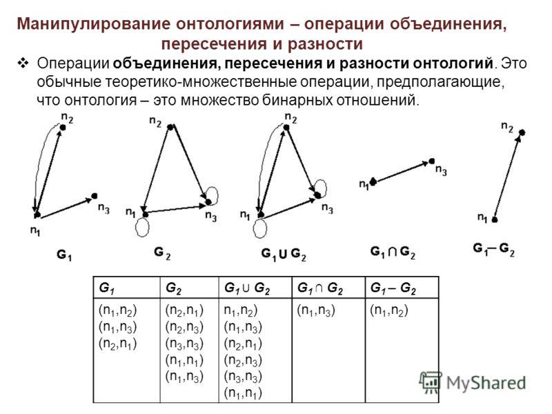 Манипулирование онтологиями – операции объединения, пересечения и разности Операции объединения, пересечения и разности онтологий. Это обычные теоретико-множественные операции, предполагающие, что онтология – это множество бинарных отношений. G1G1 G2