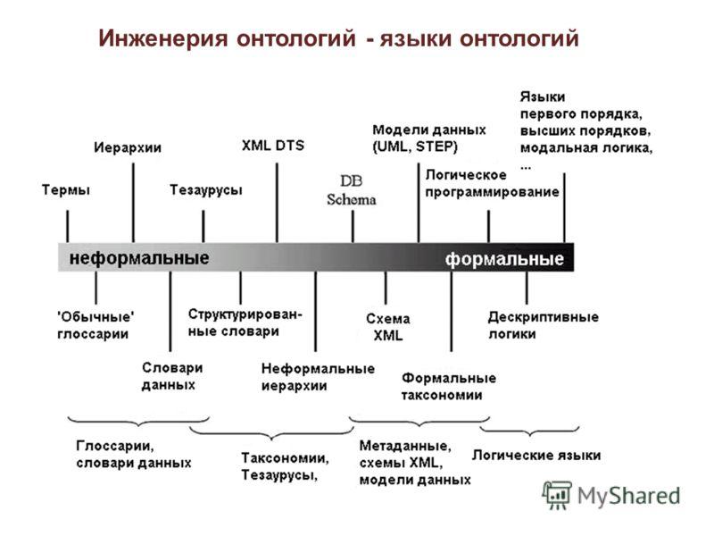 Инженерия онтологий - языки онтологий