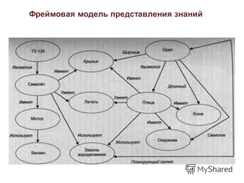 Фреймовая модель представления знаний