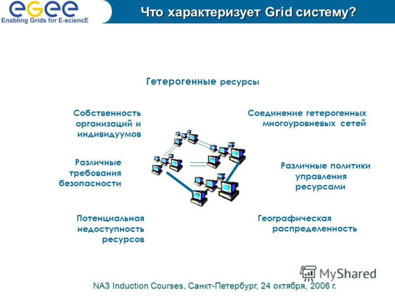 Гетерогенные ресурсы Собственность организаций и индивидуумов Потенциальная недоступность ресурсов Различные требования безопасности Географическая распределенность Различные политики управления ресурсами Соединение гетерогенных многоуровневых сетей