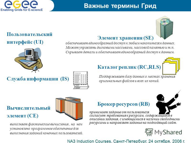 Пользовательский интерфейс (UI) Служба информации (IS) Вычислительный элемент (CE) Элемент хранения (SE) Каталог реплик (RC,RLS) Брокер ресурсов (RB) NA3 Induction Courses, Санкт-Петербург, 24 октября, 2006 г. Важные термины Грид принимает задание от