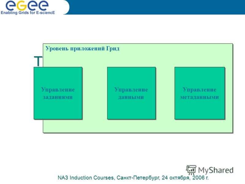 The grid software stack – Application layer Уровень приложений Грид Управление заданиями Управление данными Управление данными Управление метаданными NA3 Induction Courses, Санкт-Петербург, 24 октября, 2006 г.