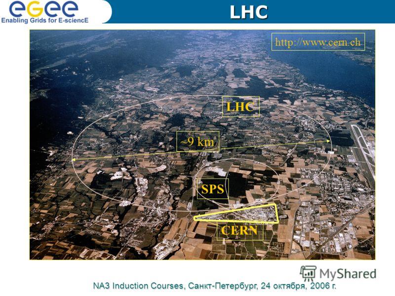 http://www.cern.ch ~9 km LHC SPS CERN NA3 Induction Courses, Санкт-Петербург, 24 октября, 2006 г. LHC