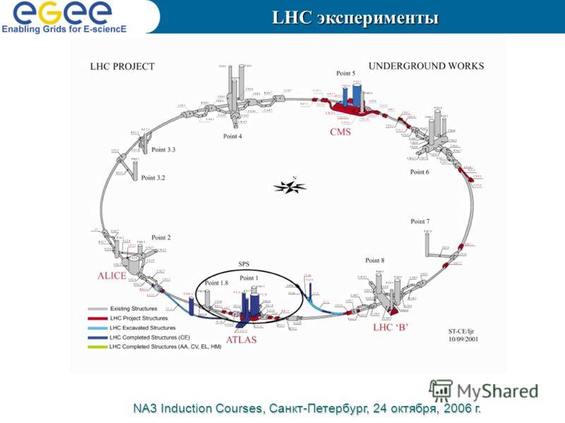 LHC эксперименты