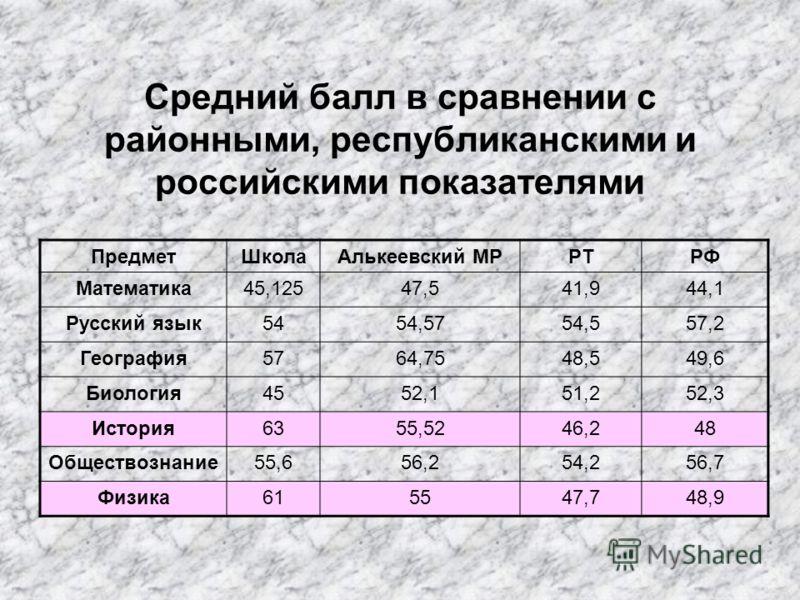 Средний балл в сравнении с районными, республиканскими и российскими показателями ПредметШколаАлькеевский МРРТРФ Математика45,12547,541,944,1 Русский язык5454,5754,557,2 География5764,7548,549,6 Биология4552,151,252,3 История6355,5246,248 Обществозна