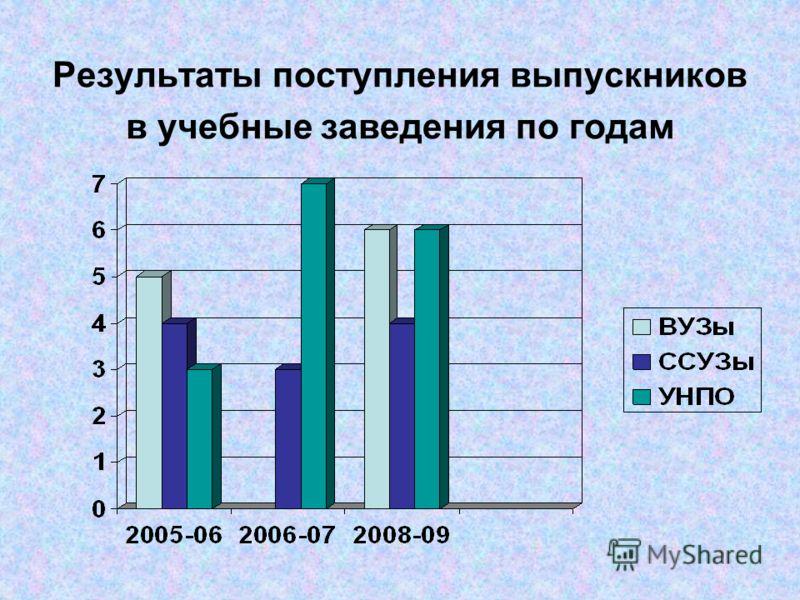 Результаты поступления выпускников в учебные заведения по годам