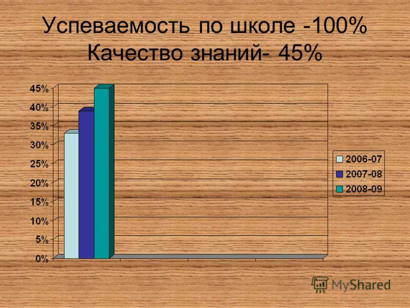 Успеваемость по школе -100% Качество знаний- 45%
