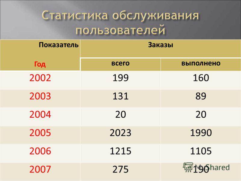 Показатель Год Заказы всеговыполнено 2002199160 200313189 200420 200520231990 200612151105 2007275190
