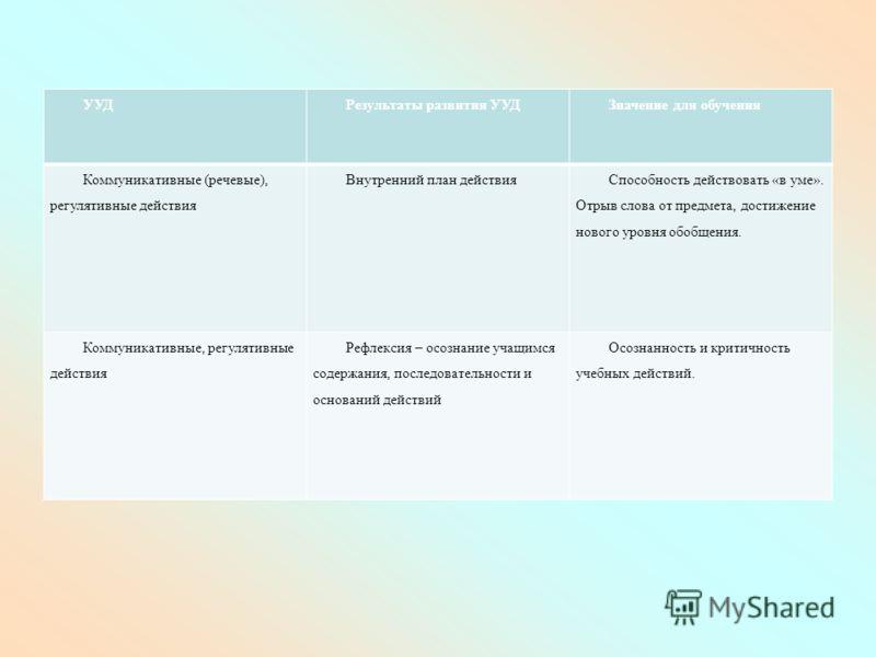 УУДРезультаты развития УУДЗначение для обучения Коммуникативные (речевые), регулятивные действия Внутренний план действия Способность действовать «в уме». Отрыв слова от предмета, достижение нового уровня обобщения. Коммуникативные, регулятивные дейс