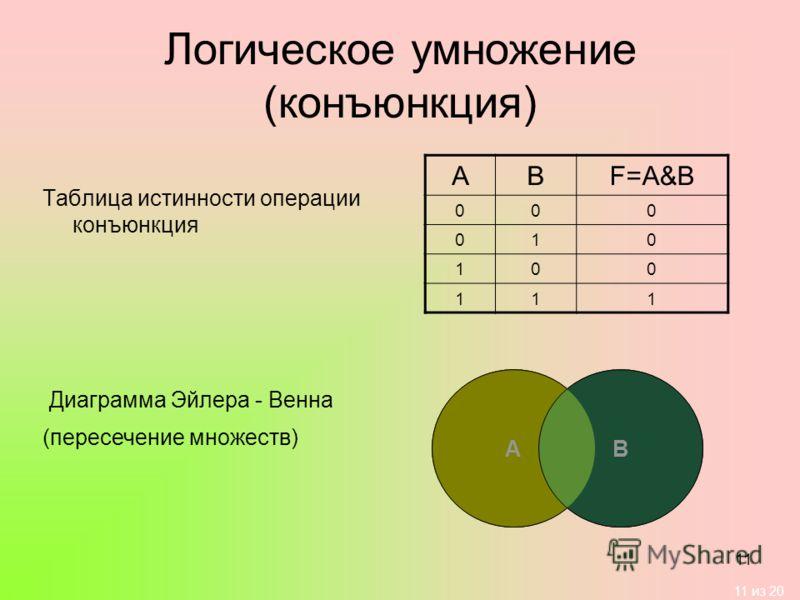 11 из 20 11 Логическое умножение (конъюнкция) Таблица истинности операции конъюнкция АВF=A&B 000 010 100 111 Диаграмма Эйлера - Венна АВ (пересечение множеств)