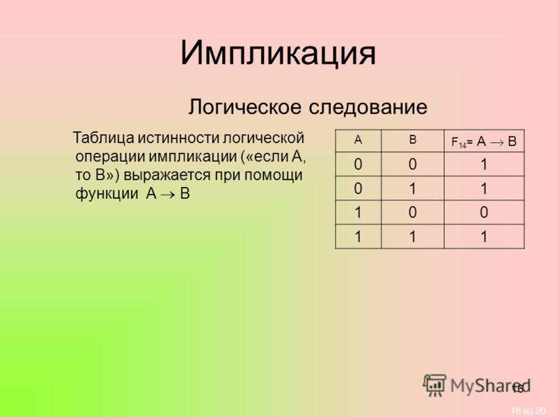 16 из 20 16 Импликация Логическое следование Таблица истинности логической операции импликации («если А, то В») выражается при помощи функции А В АВ F 14 = А В 001 011 100 111