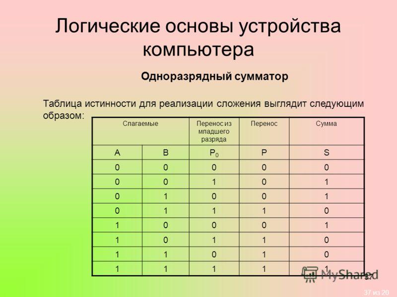 37 из 20 37 Логические основы устройства компьютера Одноразрядный сумматор Таблица истинности для реализации сложения выглядит следующим образом: СлагаемыеПеренос из младшего разряда ПереносСумма АВP0P0 РS 00000 00101 01001 01110 10001 10110 11010 11