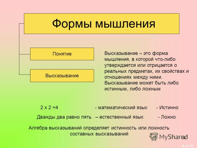 4 из 20 4 Формы мышления Понятие Высказывание 2 х 2 =4 - математический язык Дважды два равно пять – естественный язык - Истинно - Ложно Высказывание – это форма мышления, в которой что-либо утверждается или отрицается о реальных предметах, их свойст
