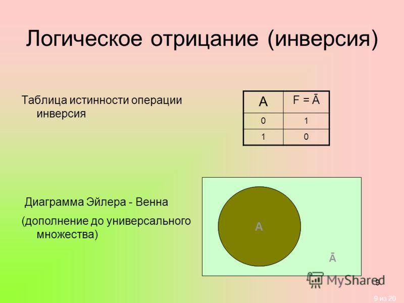 9 из 20 9 Логическое отрицание (инверсия) Таблица истинности операции инверсия А F = Ā 01 10 Диаграмма Эйлера - Венна А (дополнение до универсального множества) Ā