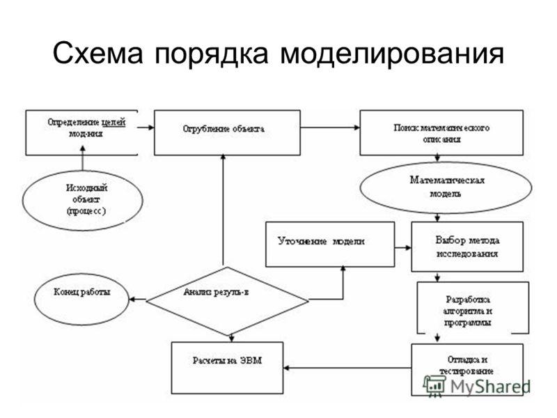 Схема порядка моделирования