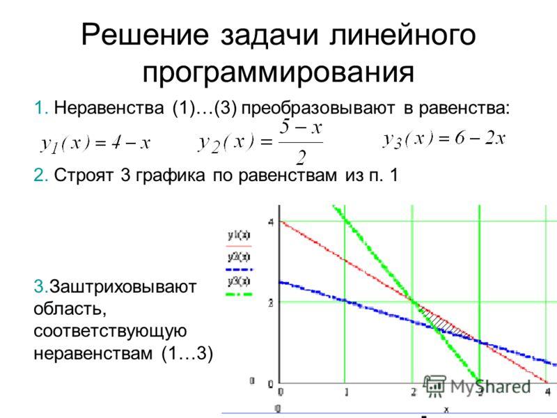 Решение задачи линейного программирования 1. Неравенства (1)…(3) преобразовывают в равенства: 2. Строят 3 графика по равенствам из п. 1 3.Заштриховывают область, соответствующую неравенствам (1…3)