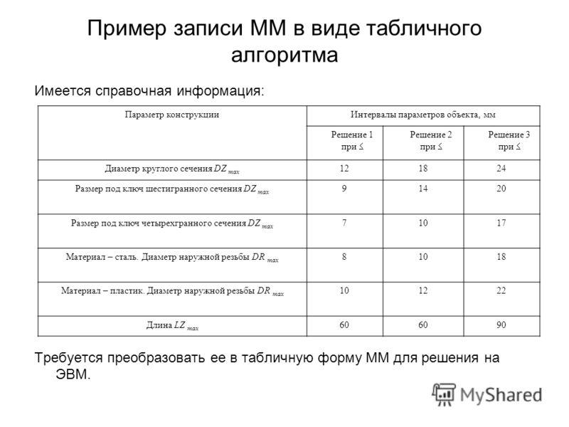 Пример записи ММ в виде табличного алгоритма Имеется справочная информация: Требуется преобразовать ее в табличную форму ММ для решения на ЭВМ. Параметр конструкцииИнтервалы параметров объекта, мм Решение 1 при Решение 2 при Решение 3 при Диаметр кру