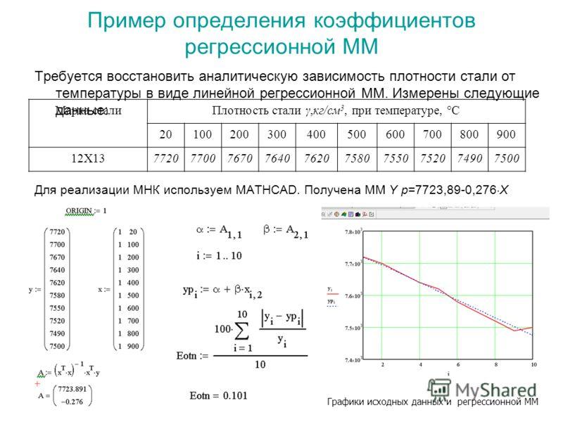 Пример определения коэффициентов регрессионной ММ Требуется восстановить аналитическую зависимость плотности стали от температуры в виде линейной регрессионной ММ. Измерены следующие данные: Для реализации МНК используем MATHCAD. Получена ММ Y p=7723