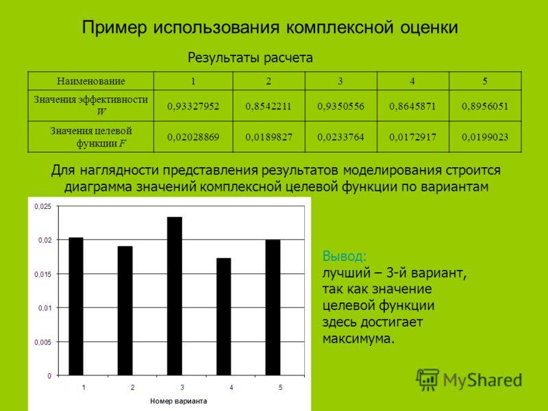Пример использования комплексной оценки Наименование12345 Значения эффективности W 0,933279520,85422110,93505560,86458710,8956051 Значения целевой функции F 0,020288690,01898270,02337640,01729170,0199023 Результаты расчета Для наглядности представлен