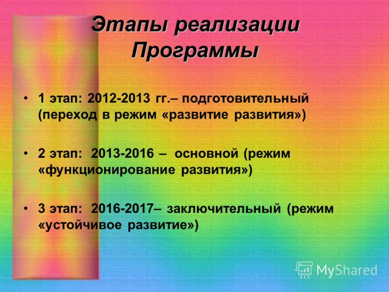 Этапы реализации Программы 1 этап: 2012-2013 гг.– подготовительный (переход в режим «развитие развития») 2 этап: 2013-2016 – основной (режим «функционирование развития») 3 этап: 2016-2017– заключительный (режим «устойчивое развитие»)