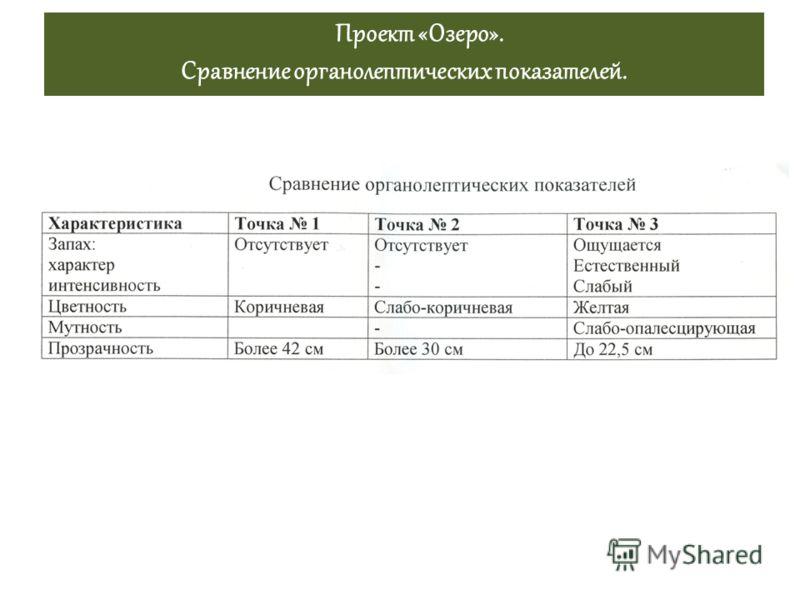 Проект «Озеро». Сравнение органолептических показателей.