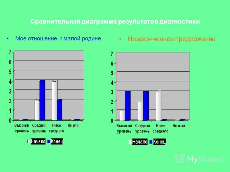 Сравнительная диаграмма результатов диагностики Мое отношение к малой родине Незаконченное предложение