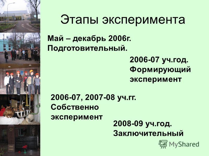 Этапы эксперимента Май – декабрь 2006г. Подготовительный. 2006-07 уч.год. Формирующий эксперимент 2006-07, 2007-08 уч.гг. Собственно эксперимент 2008-09 уч.год. Заключительный