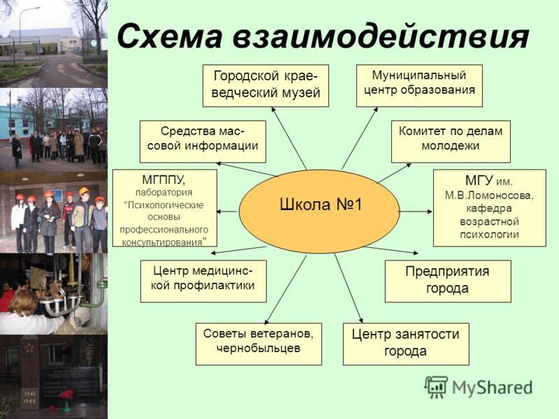 Схема взаимодействия Центр медицинс- кой профилактики Предприятия города Советы ветеранов, чернобыльцев МГППУ, лаборатория