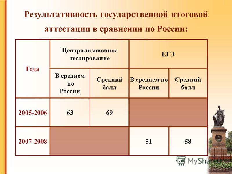 Результативность государственной итоговой аттестации в сравнении по России: Года Централизованное тестирование ЕГЭ В среднем по России Средний балл В среднем по России Средний балл 2005-20066369 2007-20085158