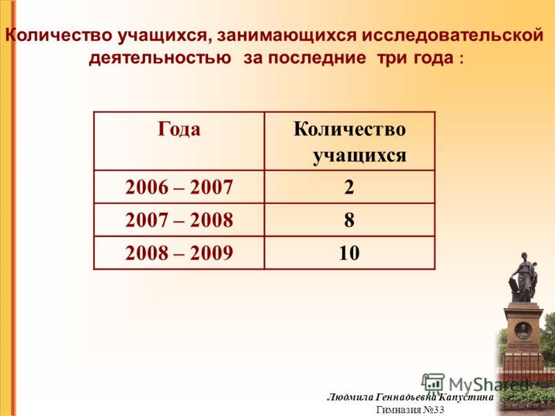 Количество учащихся, занимающихся исследовательской деятельностью за последние три года : ГодаКоличество учащихся 2006 – 20072 2007 – 20088 2008 – 200910 Людмила Геннадьевна Капустина Гимназия 33